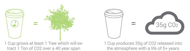 biodegradable-plantable-coffee-cup-reduce-r(2)